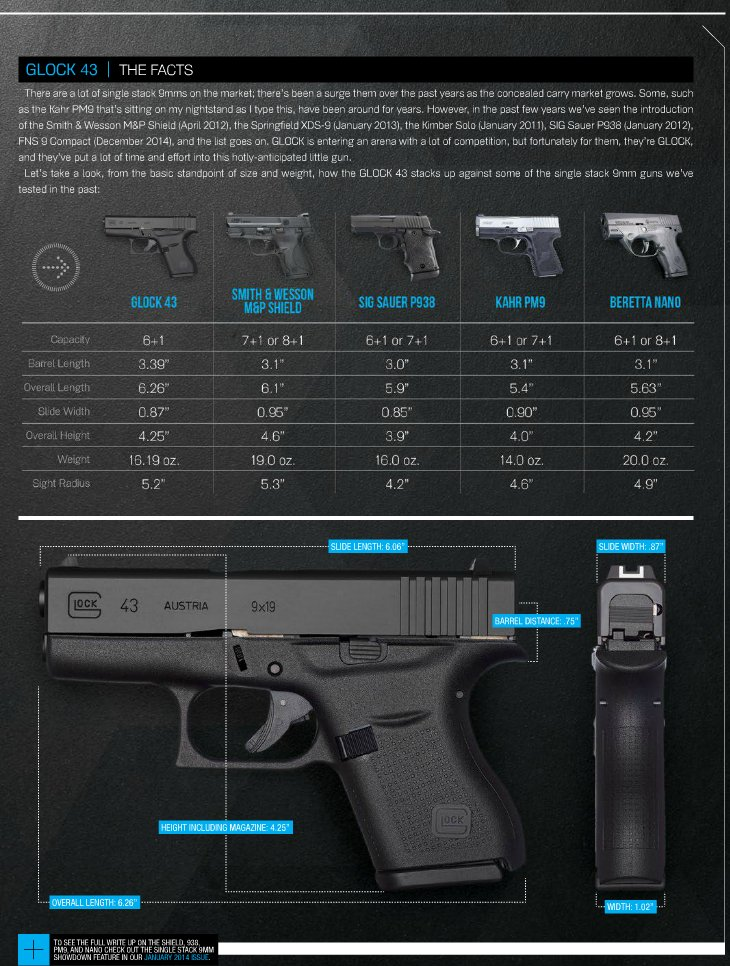 Glock 43 compared to competitors